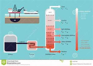 Fractional Distillation Of Crude Oil Diagram Stock Vector