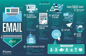 How Email Works Infographic