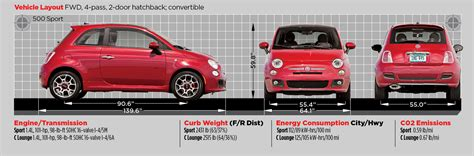 Fiat Dimensions by Fiat 500 Dimensions Photo 122