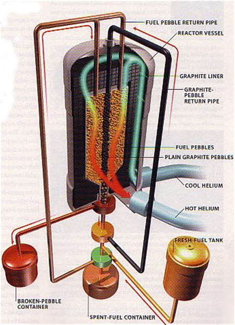 Pebble Bed Reactor by Lecture Notes Metals