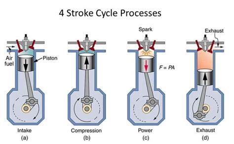 Diagram Of A 4 Stroke Cycle Engine Compression by 4 Stroke Cycle Diagram Agricultural Engineering