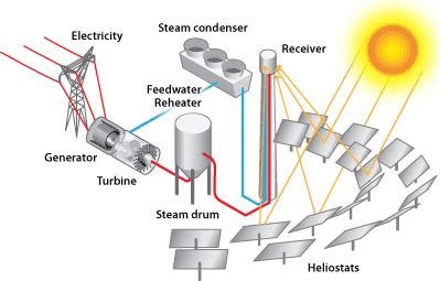 Power Tower System Concentrating Solar Basics