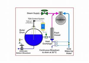 Steam Boiler Mechanics And Their Application In Commercial