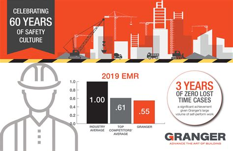granger construction  year safety culture reinforced