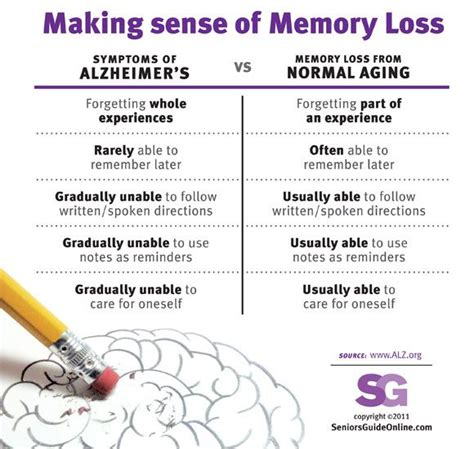 Memory Loss Vs Alzheimer's It's Important To Know The. Sofia The First Stickers. Car Body Decals. Hamburger Stickers. Outdoor Party Signs Of Stroke. Personnel Signs. Honda Fit Decals. Bright Neon Signs. Beauty And The Beast Logo
