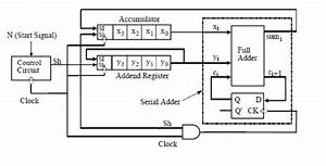 Serial Adder With Accumulator And Serial Subtractor