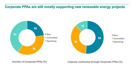 Corporate demand for wind and solar hits record level of ...
