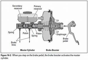 Auto Repair  Brake System Basics