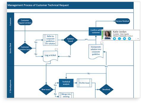 flowchart maker diagramming software visio