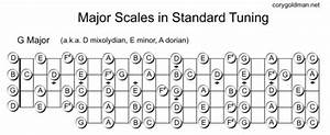 Scale Diagrams - Discussion Forums