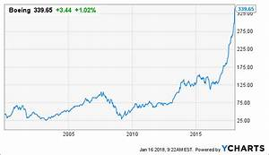 How Far Could Boeing Fall? - The Boeing Company (NYSE:BA ...