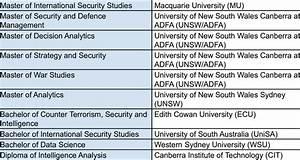 Degree Programs In Australia V Intelligence And Related