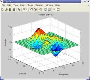 matlab  visualize scientific data  tutorial