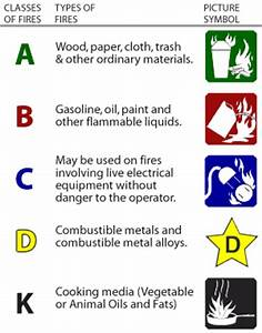 Sharon Hill Fire Company - Learn About Fire Extinguishers