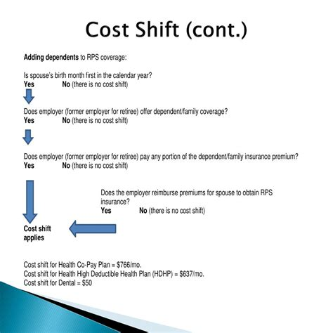 insurance services benefits  powerpoint