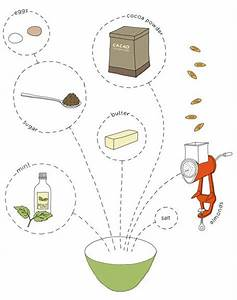 17 Best Images About Recipe Diagrams On Pinterest