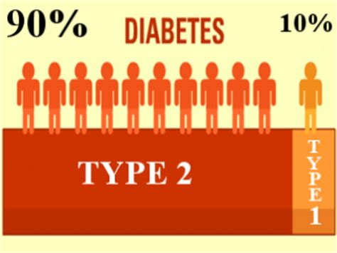 difference  type   type  diabetes