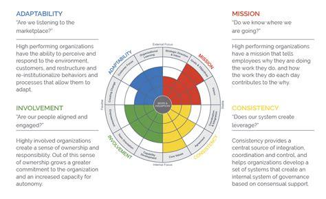 Organizational Culture Survey
