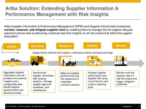 Ariba Coverage of Risk Management within the Supplier ...