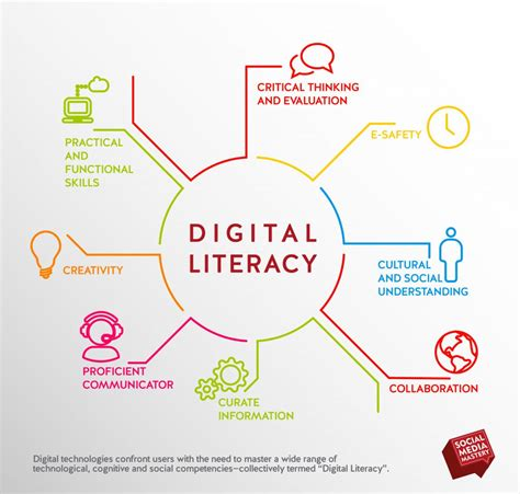 importance   drastic shift  print  digital