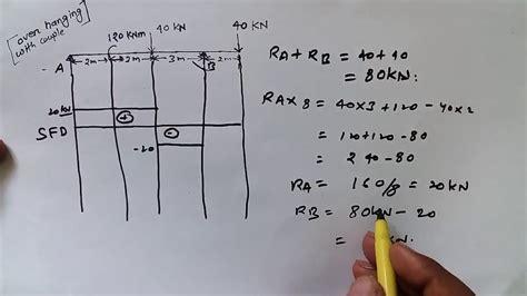 draw sfd bmd   hanging beam  point
