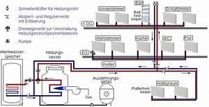 Warmwasserspeicher An Heizung Anschließen : wie die heizung funktioniert installateur fachbetrieb reichl kurt ~ Eleganceandgraceweddings.com Haus und Dekorationen