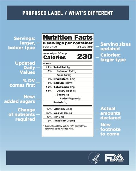 fda nutrition label on the fda nutrition facts food label redesign mold designing the future of food
