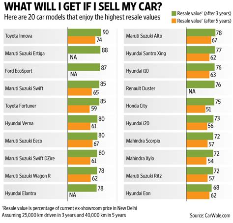check resale    buy   car livemint