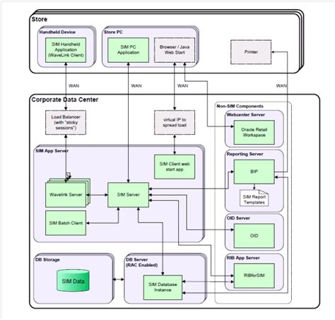Sap Typical Hardware Diagram by Technical Architecture
