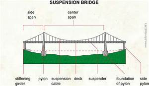 Longest Suspension Bridges In The World