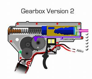 Version 2    M4 Gearbox Guide