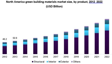Global Green Building Materials Market Size | Industry ...