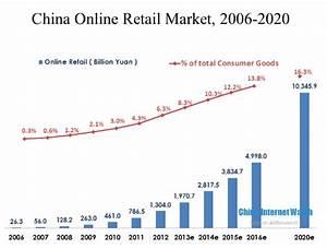 China E-Commerce Market to Reach 30 Trillion Yuan in 2020 ...