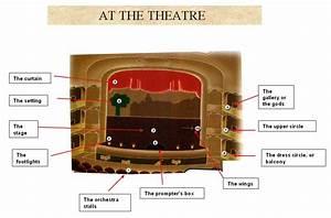 Globe Theatre Diagram