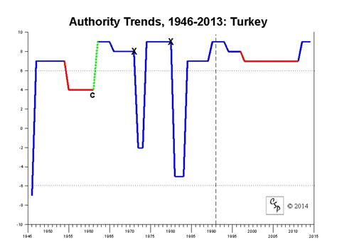 Polity IV Regime Trends: Turkey, 1946-2013
