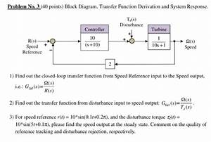 Solved  Block Diagram  Transfer Function Derivation And Sy