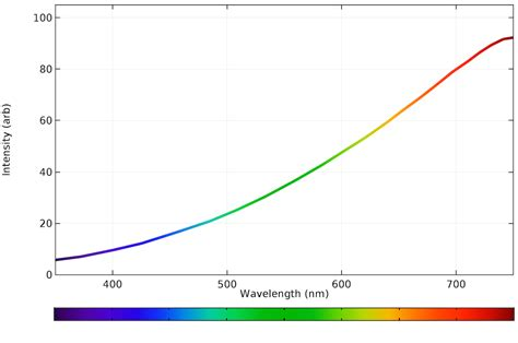 blue light spectrum light bulbs calculating the emission spectra from common light sources