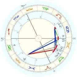 jean louis curtis jean louis curtis horoscope for birth date 22 may 1917