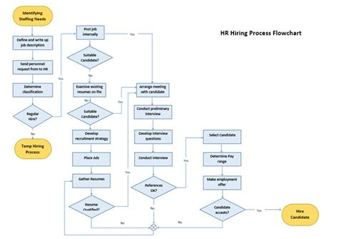 Word Document Flowchart Template by 8 Ms Word Templates That Help You Brainstorm Mind Map