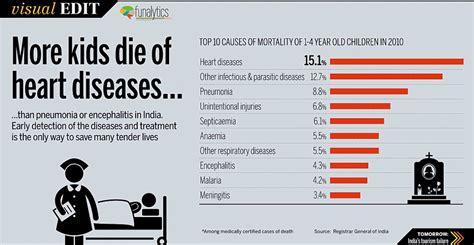 location bureau 19 visual edit disease is the big killer for indian