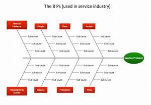 Management - Fishbone Diagram - Service 8 Ps