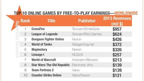 10 Online Pc Games That Made More Than $100m In. Seaworthy Boat Insurance Vonage Virtual Number. Ms Information Security Online. Free Audio Books Podcasts Hotel Recanto Park. Online Construction Software. Verizon Small Business P0135 Honda Civic 2004. Online Doctor Of Business Administration. Alcohol Fetal Syndrome Dallas Cancer Hospital. Master Communication Management