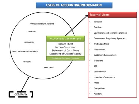 Users Of Accounting Information (internal And External