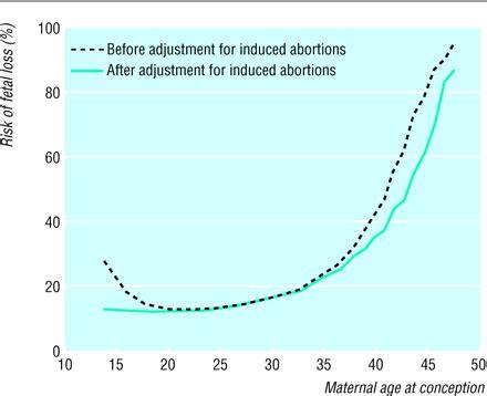 maternal age  fetal loss