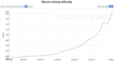 Bitcoin average mining difficulty per day chart. Kodak want to rent you a Bitcoin miner for $3,400 and 50% of your future earnings | PCGamesN