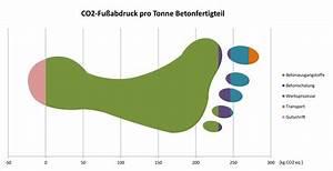 Co2 Fußabdruck Berechnen : nachhaltigkeit ~ Themetempest.com Abrechnung