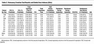 Breathing And Voice Quality After Surgical Treatment For Bilateral Vocal Cord Paralysis