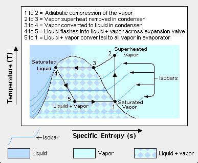 vapor compression refrigeration encyclopedia article