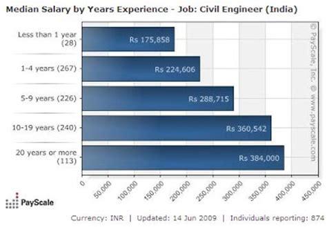 construction engineering salary
