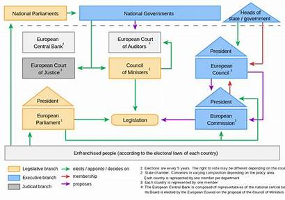 Union European Political System Svg Wikimedia Commons